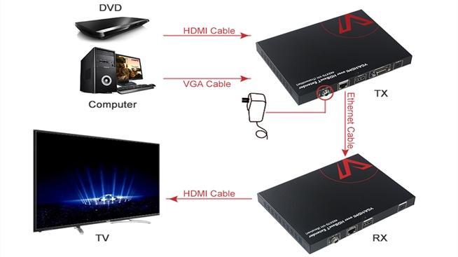4KEX70-VH- sơ đồ kết nối của Extender