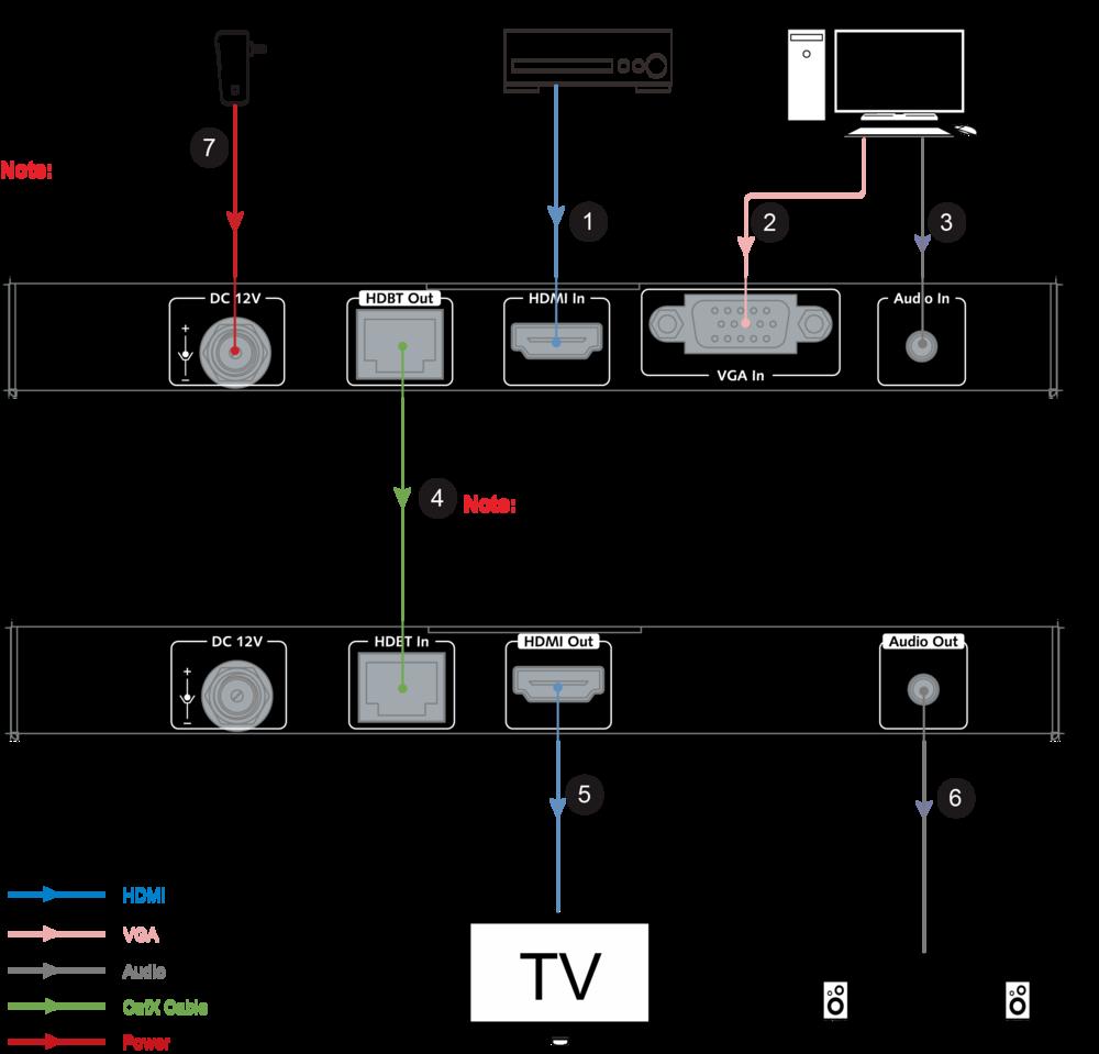 Sơ đồ kết nối của 4KEX70-VH HDMI Extender