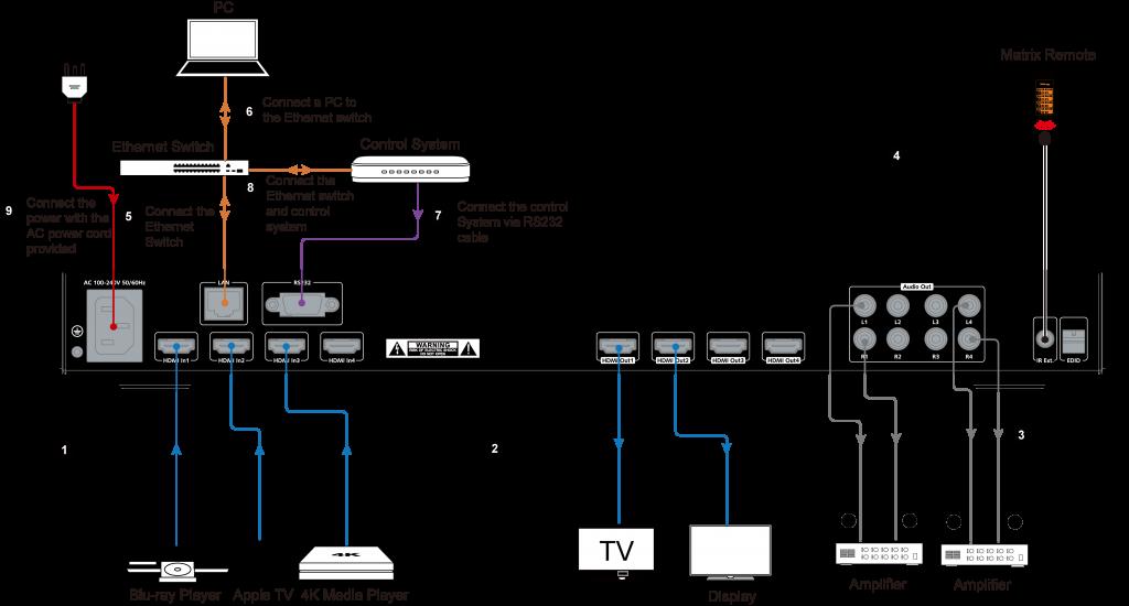 4KMX44-H2-Matrix-Switch-4K-4x2-HDMI-diagram