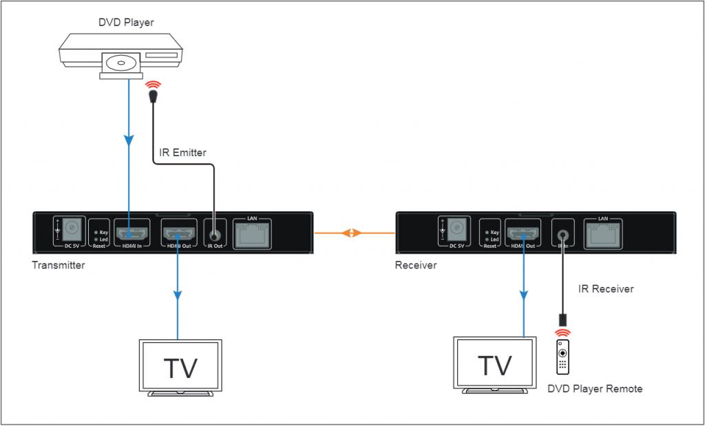 HDIP120-1080P-AV-over-IP-Extender-Kit-diagram